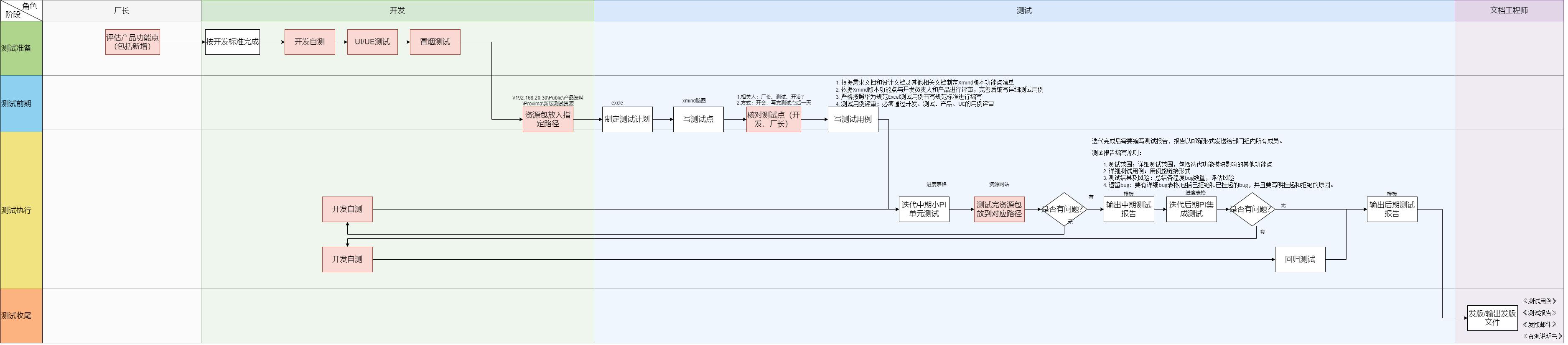 Proxima整体流程-3D测试流程