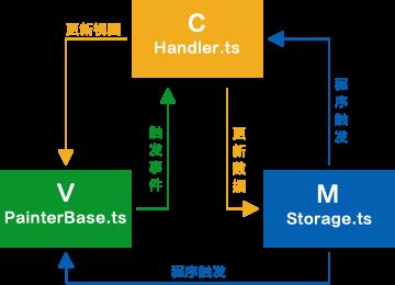 Zrender架构图